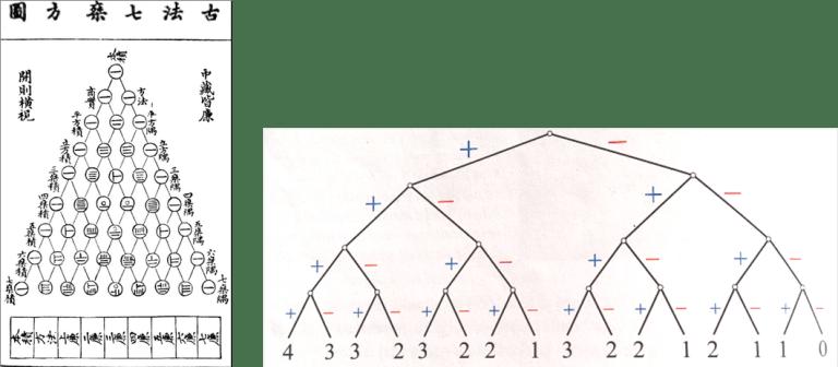 Kitajski in Pascalov trikotnik